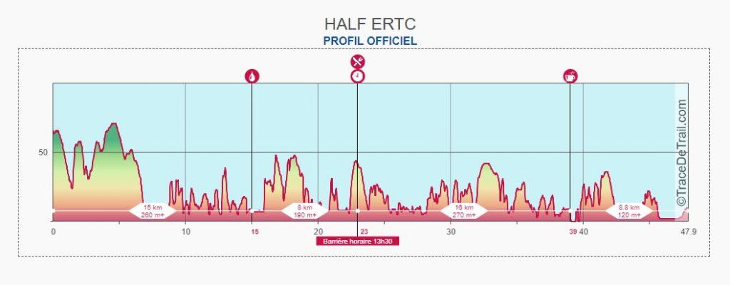 Profil Trail endurance trail des corsaires